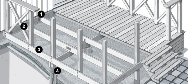 Skruvguide till ditt altanprojekt |