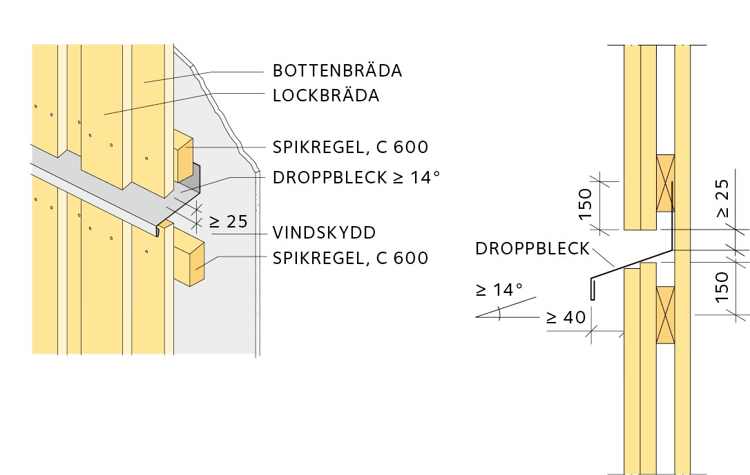 Bottenbräda - Vindskydd