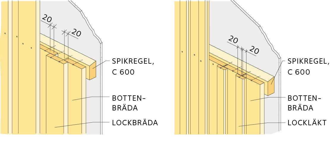 Spikregel - Bottenbrädda